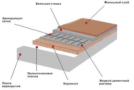 Схема устройства бетонной основы