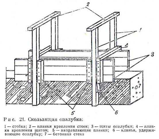 Схема устройства опалубки