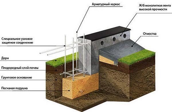 Схема устройства основания бани