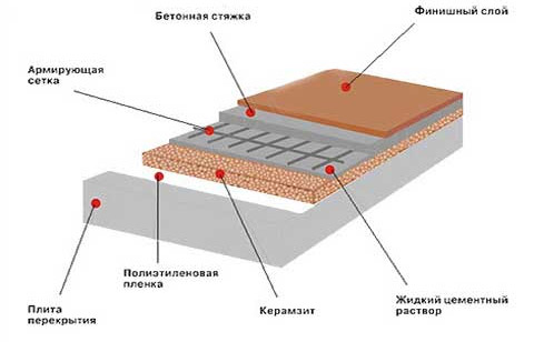 Стекла применение гидроизоляции жидкого поверхности в