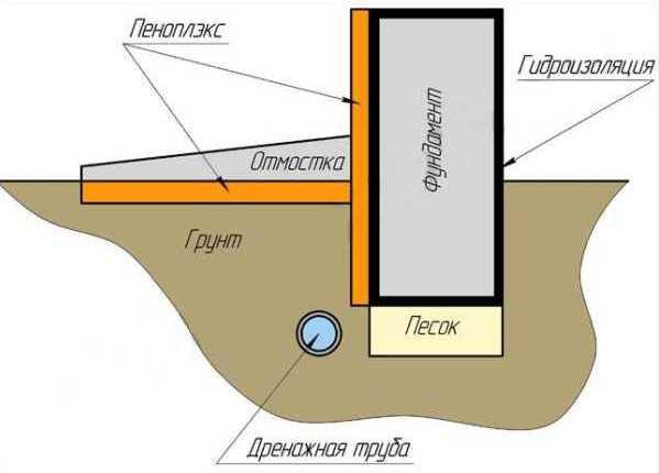 Схема утепления при помощи Penoplex