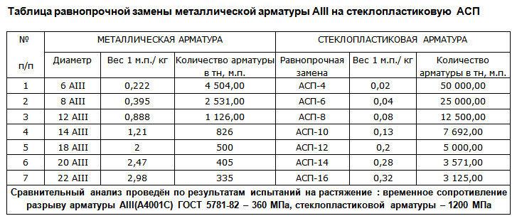 Таблица равнопрочной замены арматуры