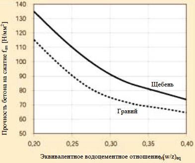 Уровень прочности бетона
