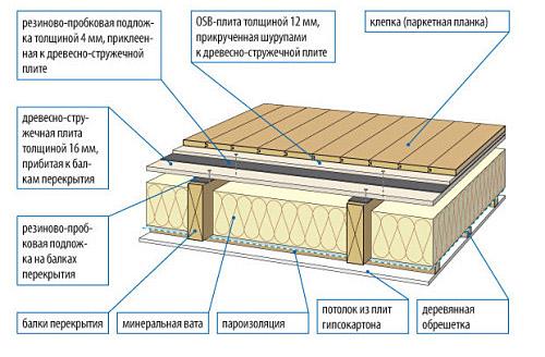 Смесь для выравнивания бетонного пола