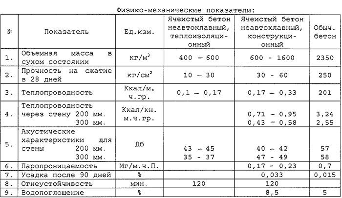 Физико-механические показатели