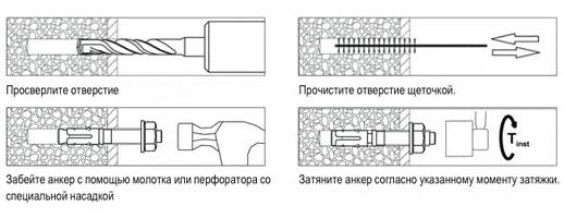 Фиксация анкерного крепежа