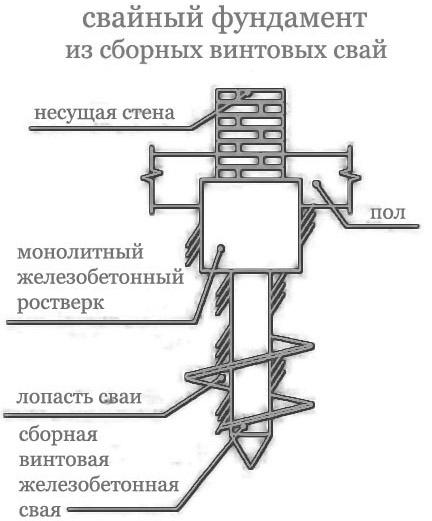 Фундамент на винтовых опорах