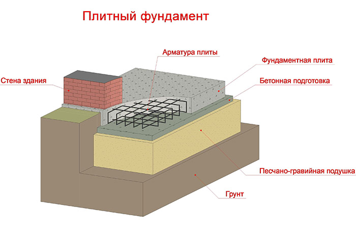 Фундамент плитного типа