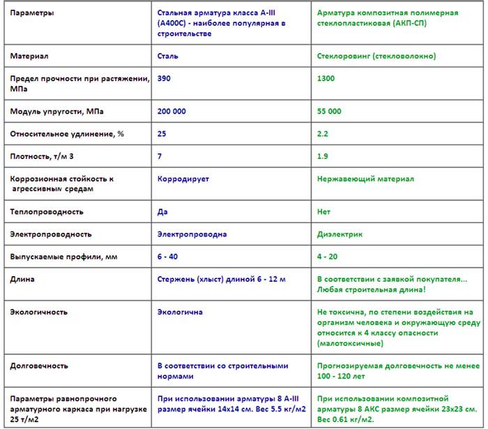 Характеристики армирующих стержней