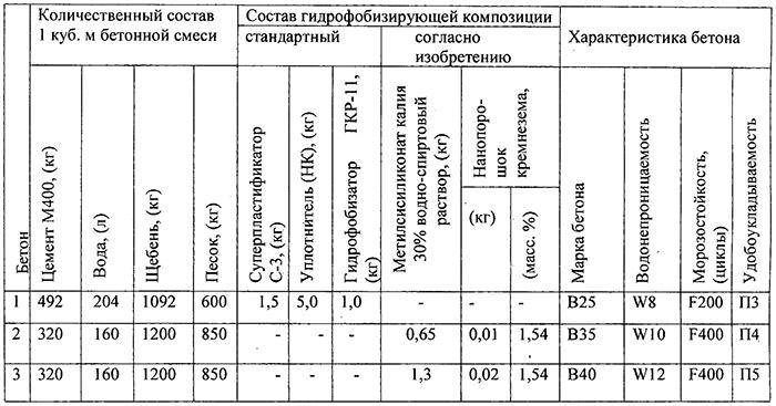 Характеристики бетонных смесей