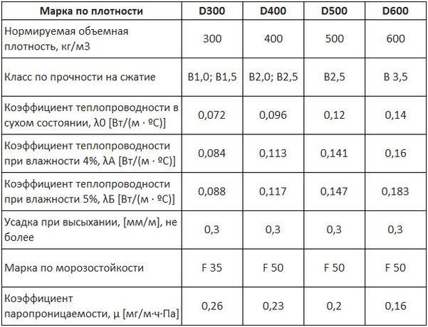 Газоблоки 20х30х60: размеры, цена за штуку Д400, Д500 и Д600