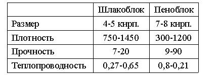 Характеристики шлакобетонных блоков