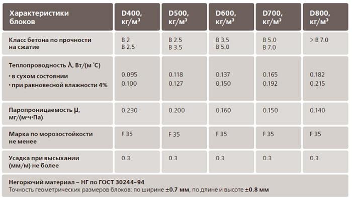 Характеристики шлакобетонных изделий