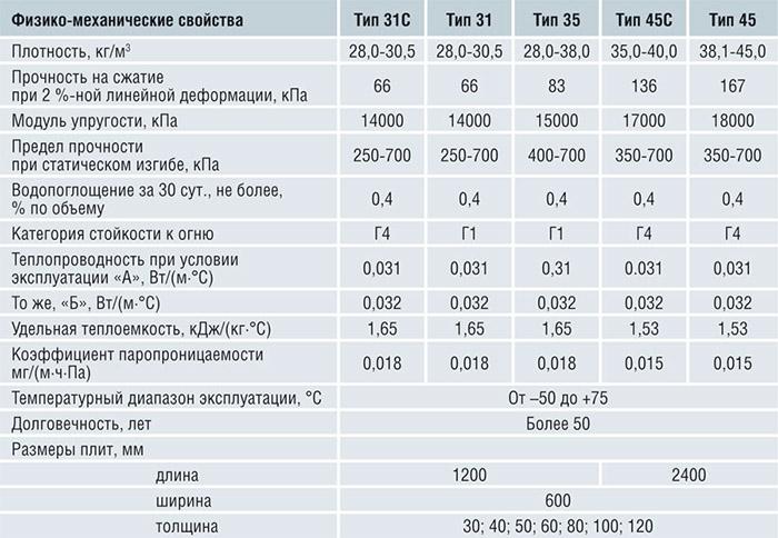 Характеристики Penoplex