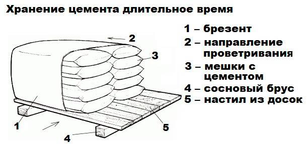Хранение цементных смесей