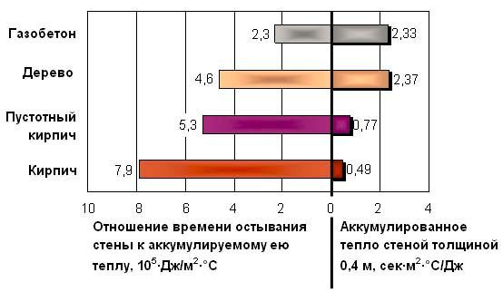 Энергоэффективность блоков