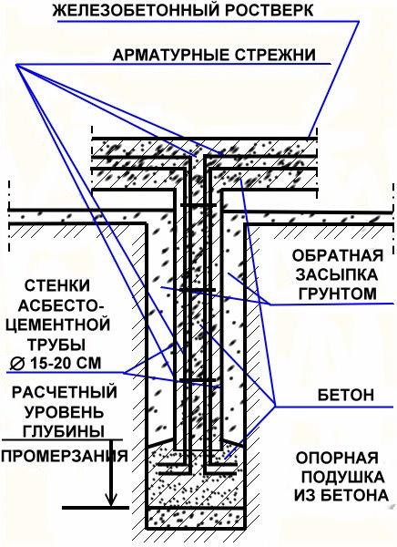 Армирование конструкции