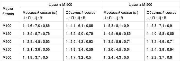 Бетонные смеси на основе М500