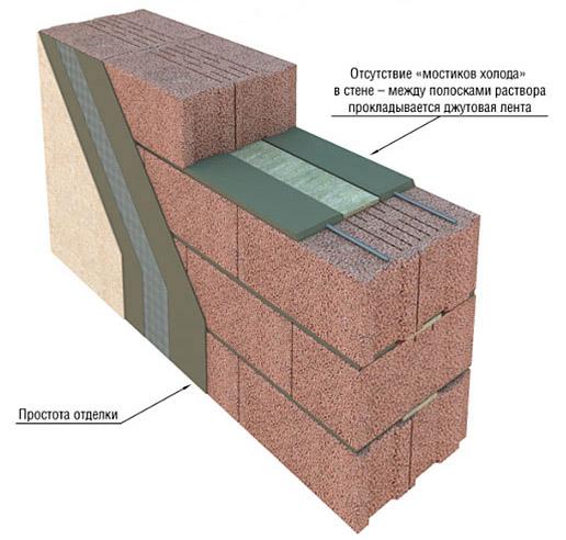 Вариант кладки стен