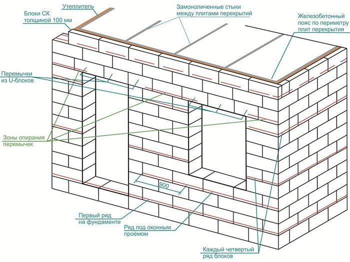 Возведение газобетонной постройки