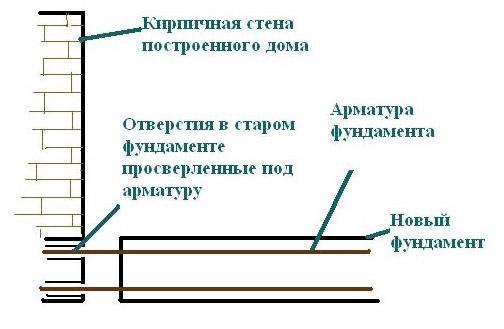 Возведение двух независимых фундаментов