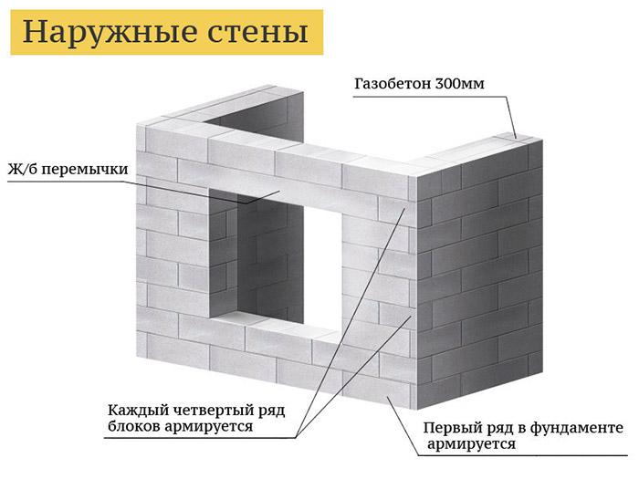 Возведение наружных стен