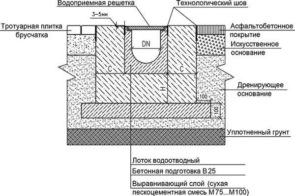 Дорожная водосточная система