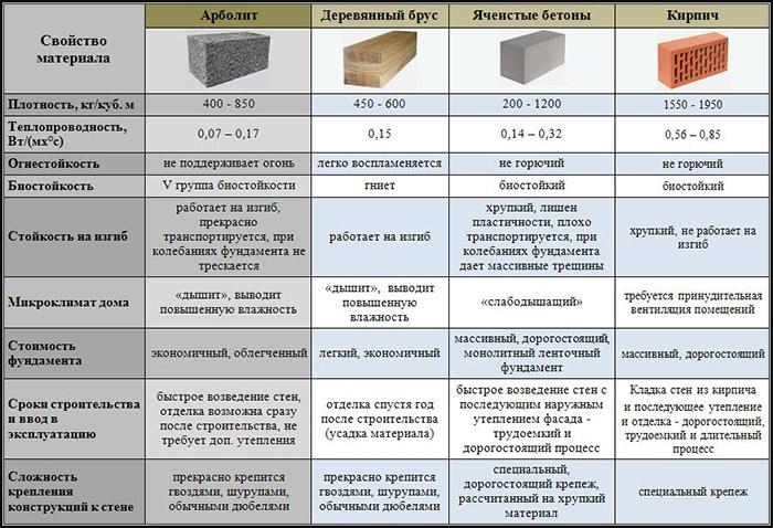Изделия из разных материалов