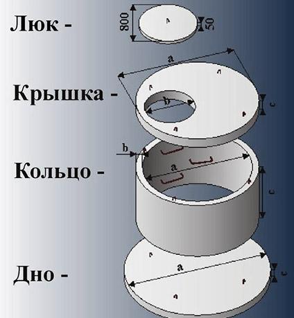 Из каких элементов состоит колодец