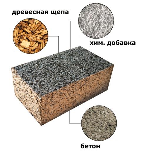 Ингредиенты арболитового стройматериала