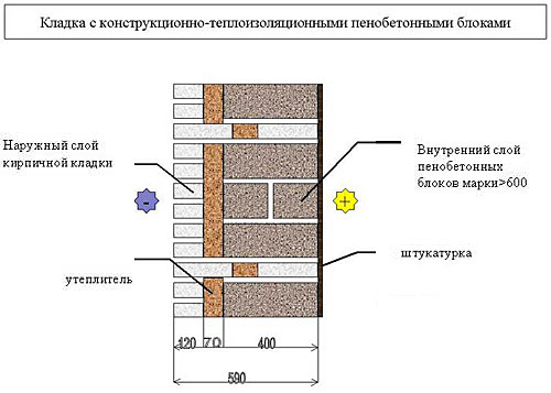 Кладка конструкционно-теплоизоляционных элементов