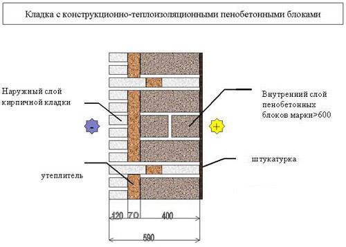 Кладка пенобетонных блоков