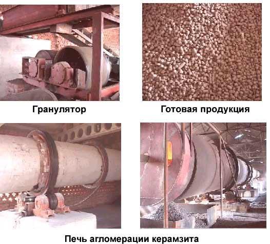 Оборудование для керамзитового гравия