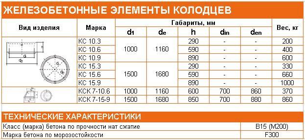 Основные марки железобетонных элементов