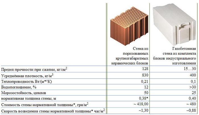 Особенности газоблоков