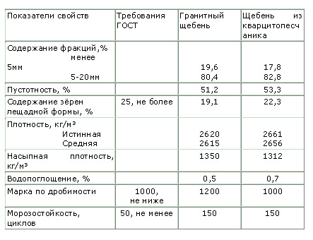 Особенности дробленого камня