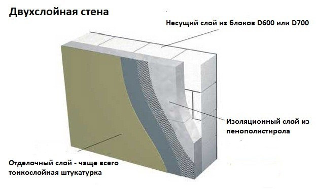 Особенности кладки и отделки стен