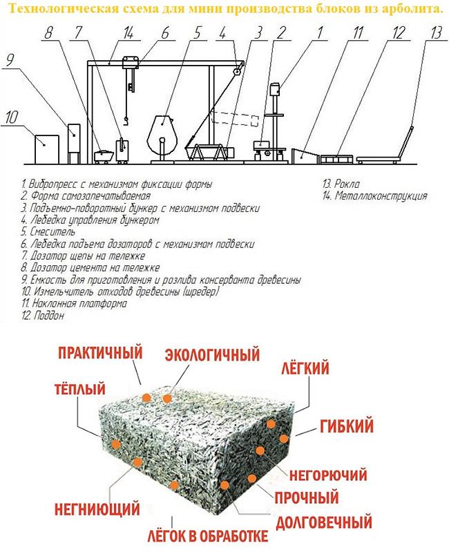 Производство арболитового стройматериала