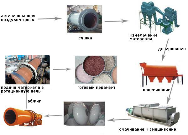 Производство из активированной воздухом грязи