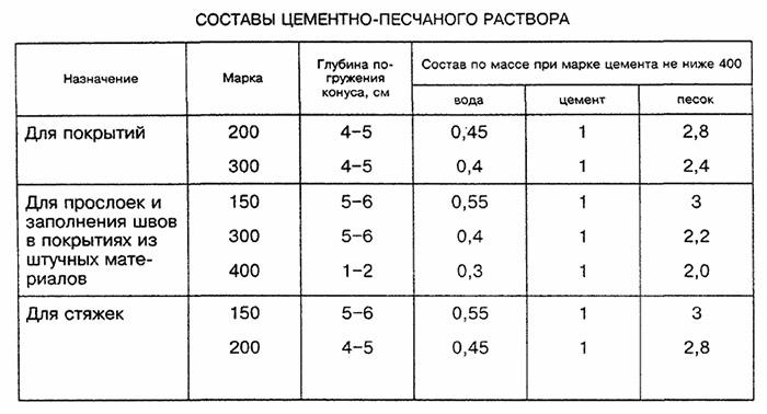 Пропорции ингредиентов раствора