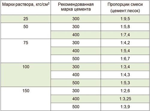 Пропорции цементных составов