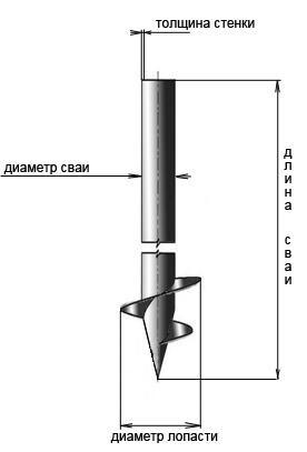 Размеры сваи
