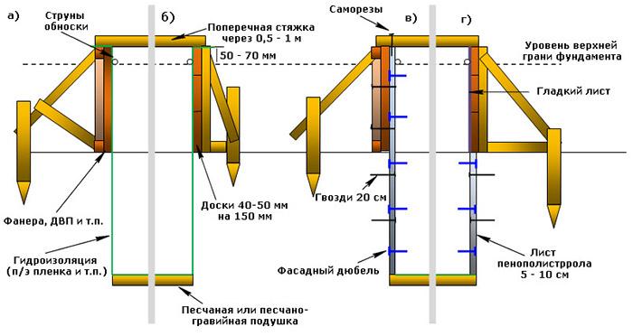 Сооружение опалубки