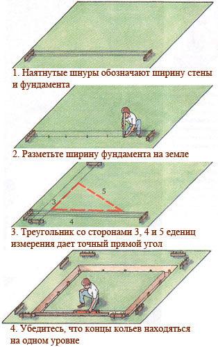 Способ разметки участка