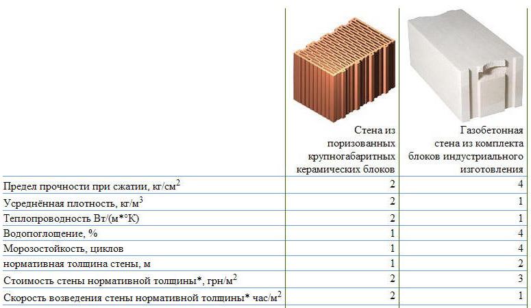 Сравнение строительных изделий
