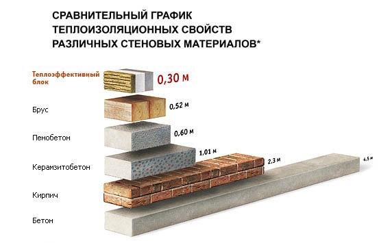 Сравнение теплоизоляционных свойств