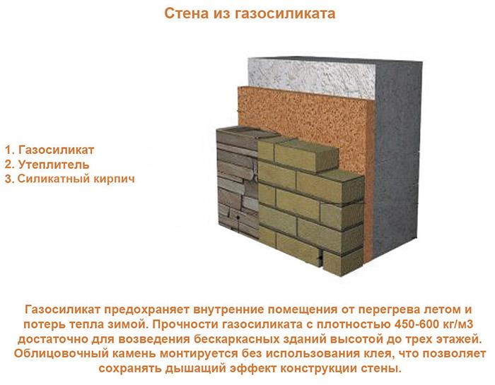 Стена из газоблоков
