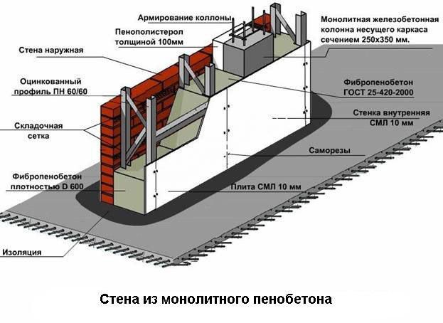 Стена из пенобетона