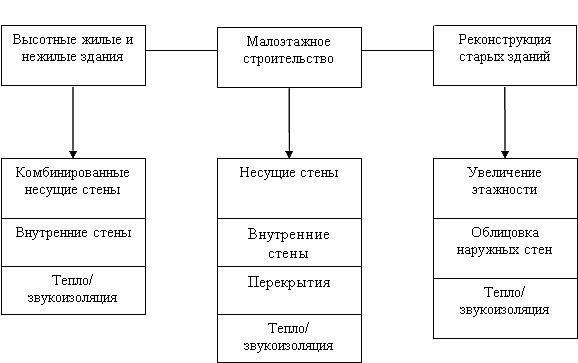 Сферы применения газосиликатных изделий