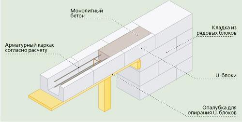 Схема армопояса с арматурным каркасом